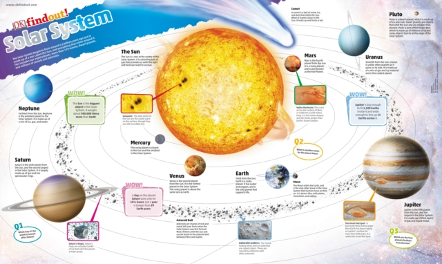 DKfindout! Solar System Poster by DK, ISBN: 9780241295793