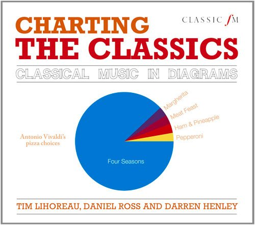 Classic FM's Charting the Classics: Classical Music in Diagrams